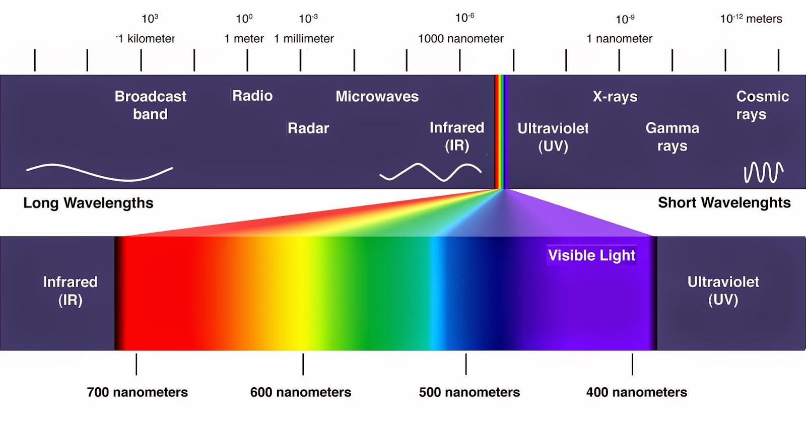 Pin by notes on color on spectral distribution charts pinterest pin by notes on color on spectral distribution charts pinterest color wavelengths and electromagnetic spectrum nvjuhfo Images