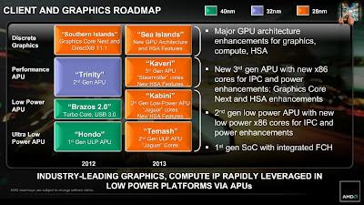 Roadmap AMD Tahun 2013
