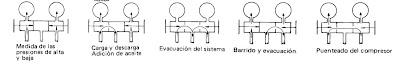 posicion del puente de manometros