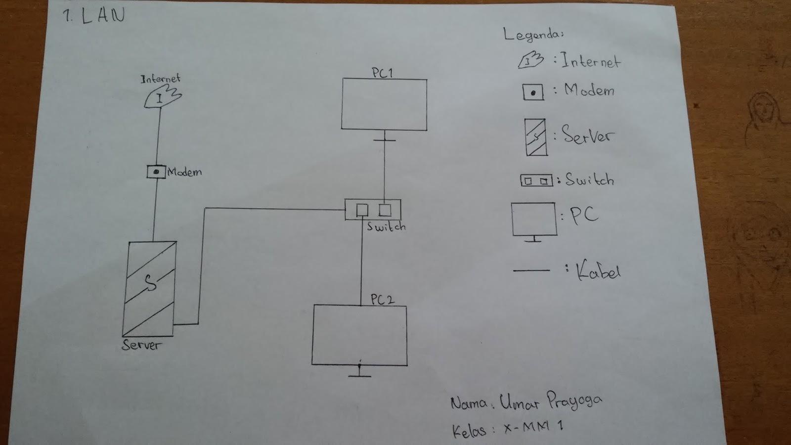 Belajar jaringan dasar skema jaringan dari gamabaran di atas itu terdapat internet 1 modem 1 server 1 hubswitch 2 pc dan kebel internet dihubungkan ke modem dan dikirimkan ke server ccuart Gallery