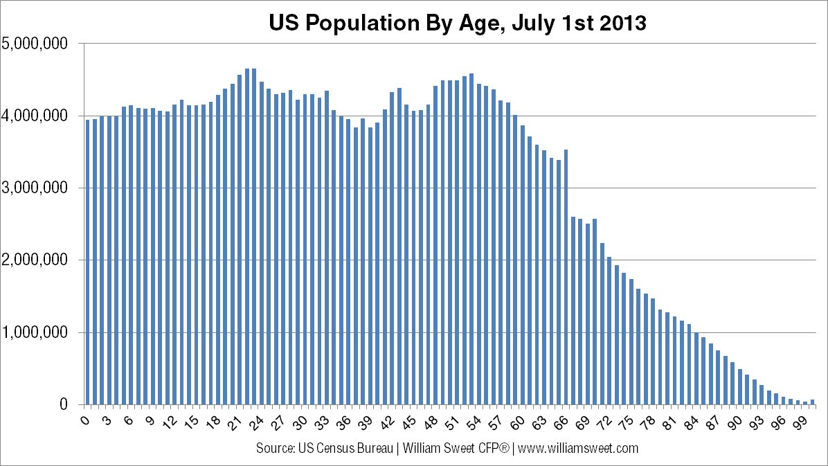 population demographics The census bureau operates under title 13 and title 26 of the us code goal their goal is to provide the best mix of timeliness, relevancy, quality and cost for the data we collect and services they provide.