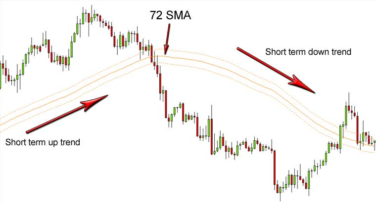 5 ema high low trading strategy