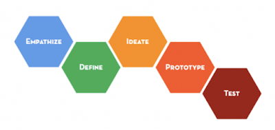 Stanford dschool design thinking steps