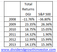RETURNS Dividend Investors Dont Need S&P Comparisons