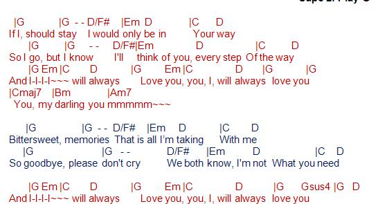 Talkingchord Whitney Houston I Will Always Love You Chords