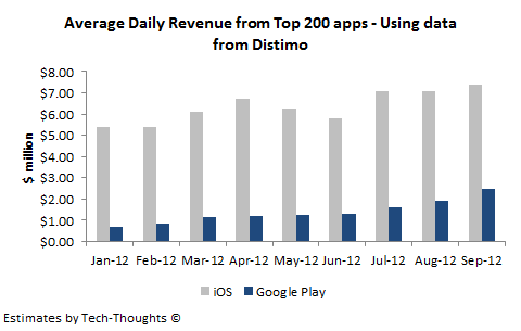 Distimo - Average Daily App Revenue