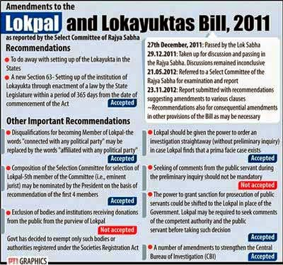 Strong-Lokpal-Bill--and-Real-Corruption-Free-India