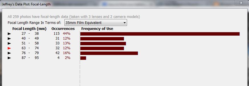 plugin, focal length, data plot, photosaddict, Ph[DA]