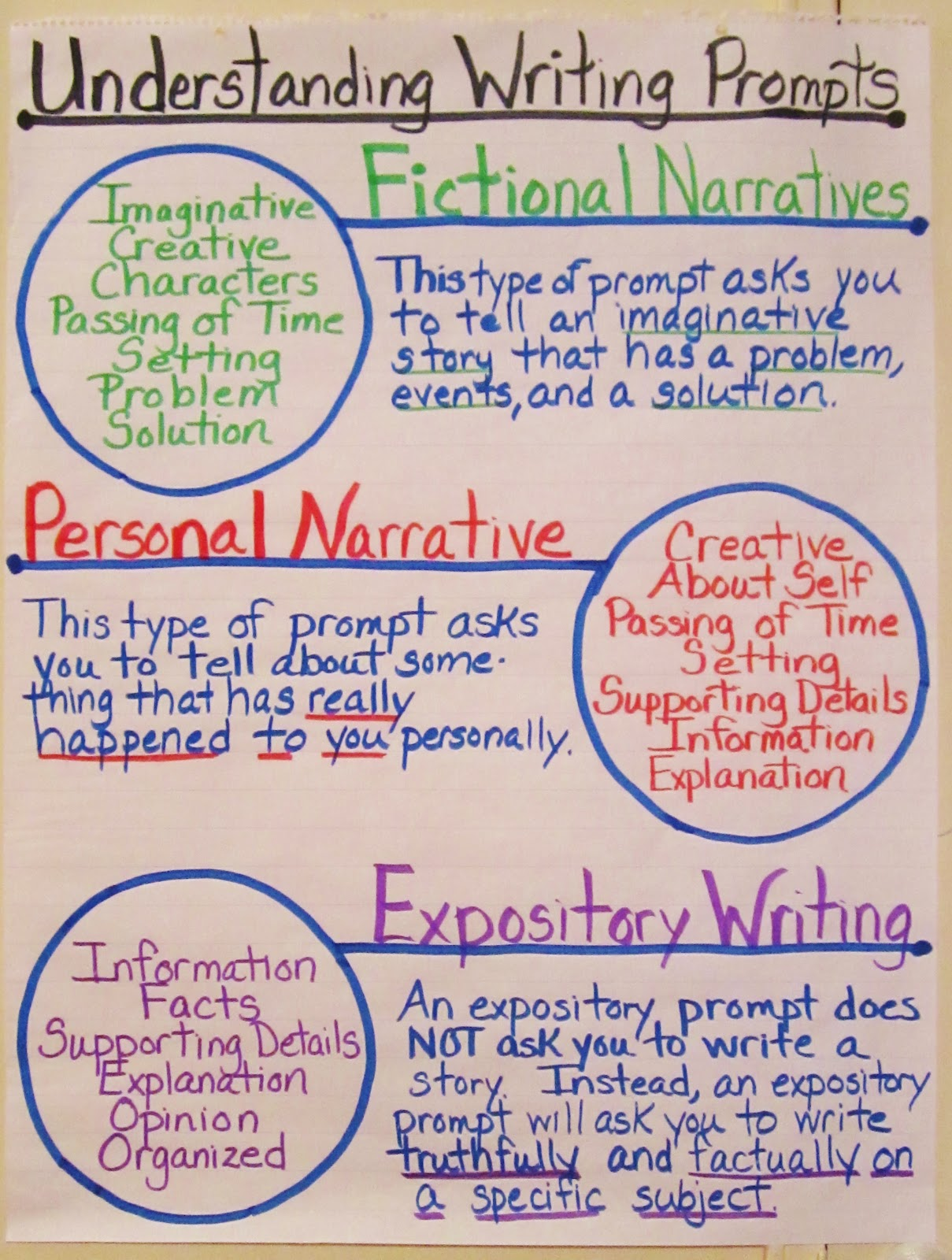 middle school narrative writing prompts