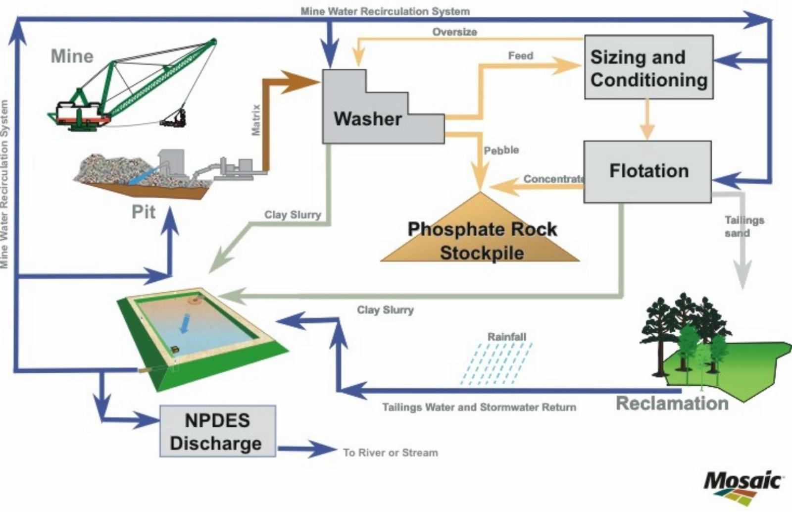 Open Source Process Flow Diagram Process Flow Plan