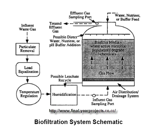 Powerpoint presentation over the past two decades biofilters have developed from systems abating odors to technically sophisticated and controlled units removing specific ccuart Choice Image
