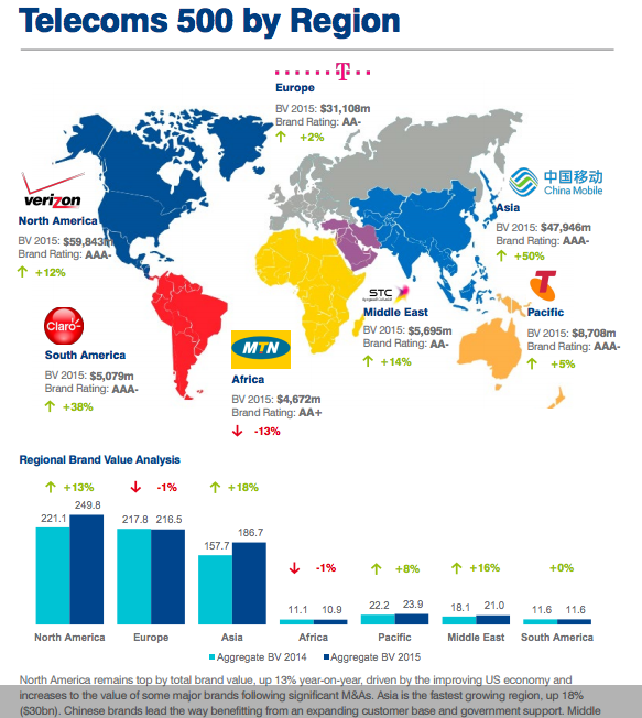 """global top 25 telecom  brands  """