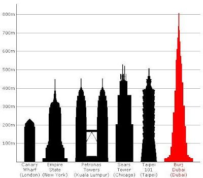 burj khalifa tertinggi didunia