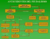 Feudalismo: Mapa conceptual