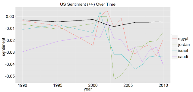 US Sentiments-Middle East