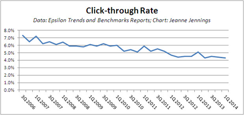 Email_Click_Rate_2014