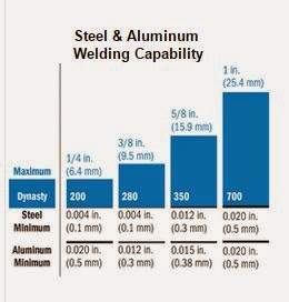steel and aluminum welding capability