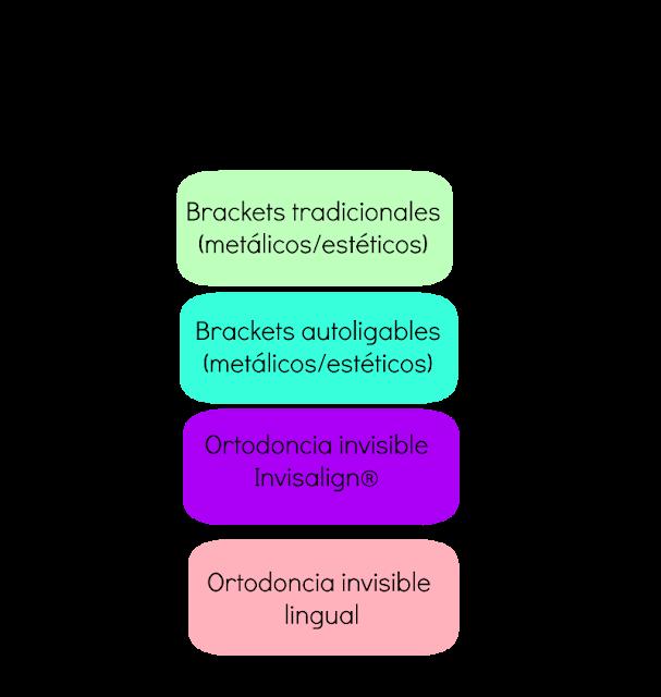 Tipos de ortodoncia: brackets, invisalign, lingual, damon, incognito