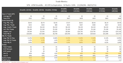 SPX Short Options Straddle Trade Metrics - 45 DTE - IV Rank < 50 - Risk:Reward Exits