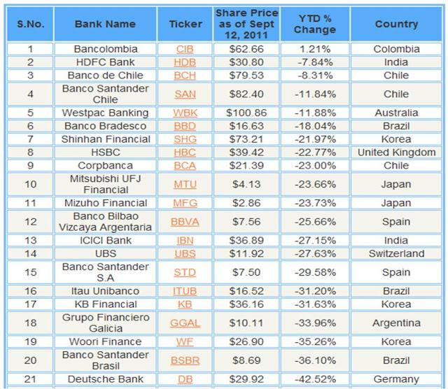 Pensamiento Cont Ario Bancolombia El Mejor Banco Extranjero Durante La Crisis