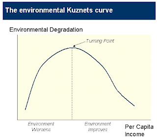 environmental kuznet curve And environmental outcomes consideration of this relationship requires an  examination of the controversial environmental kuznets curve.