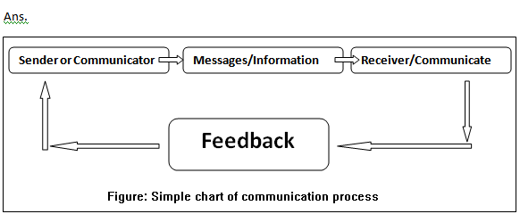 Communication In Businesses Brief Definition Of Communication In