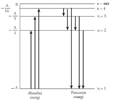 Perpindahan elektron dari satu tingkat energi ke tingkat energi lainnya menyebabkan energi elektron berubah dalam jumlah tertentu.