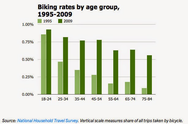 http://www.peopleforbikes.org/blog/entry/bike-use-is-rising-among-the-young-but-it-is-skyrocketing-among-the-old
