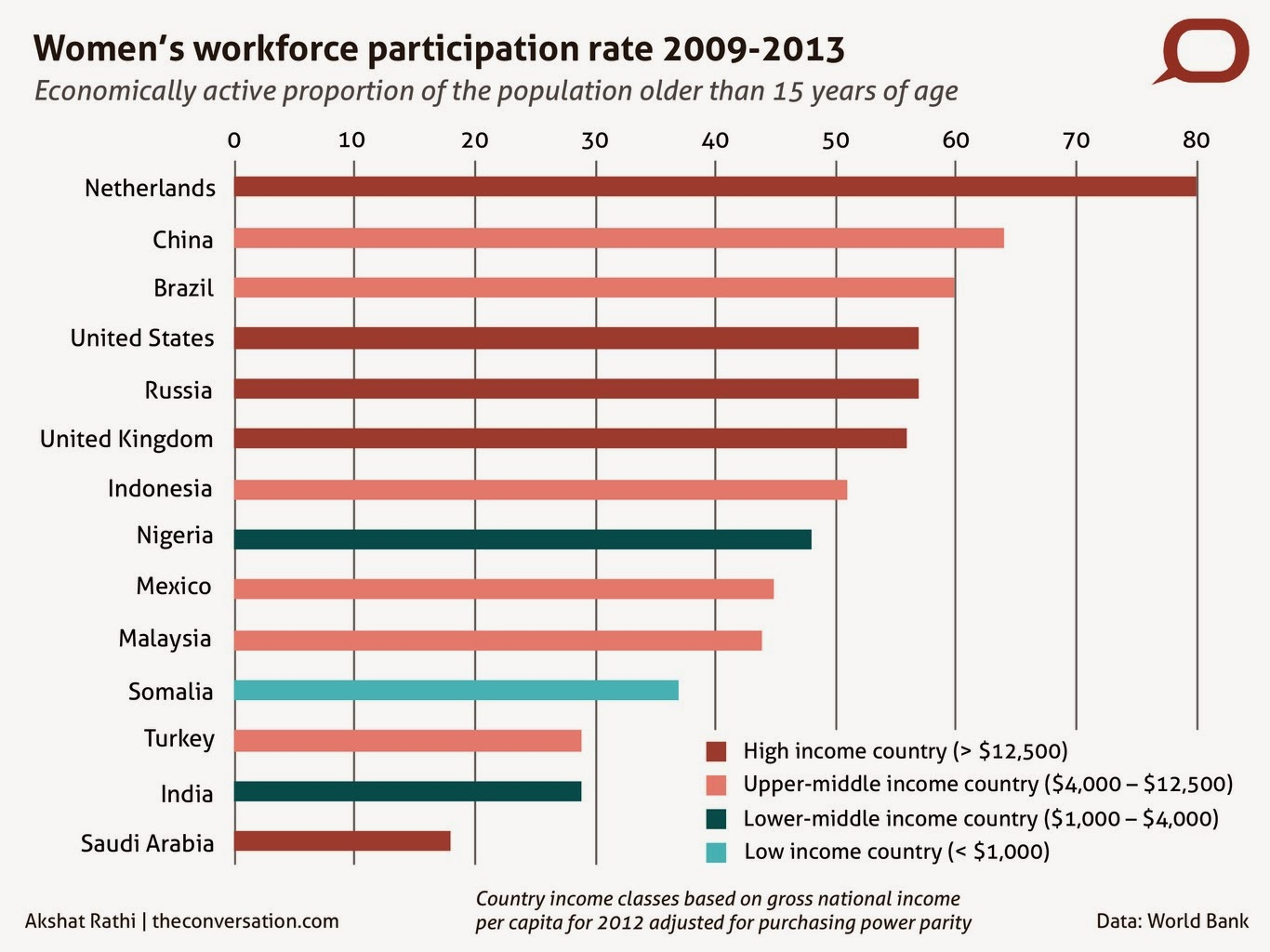 Women-Participation-in-world-india-countries