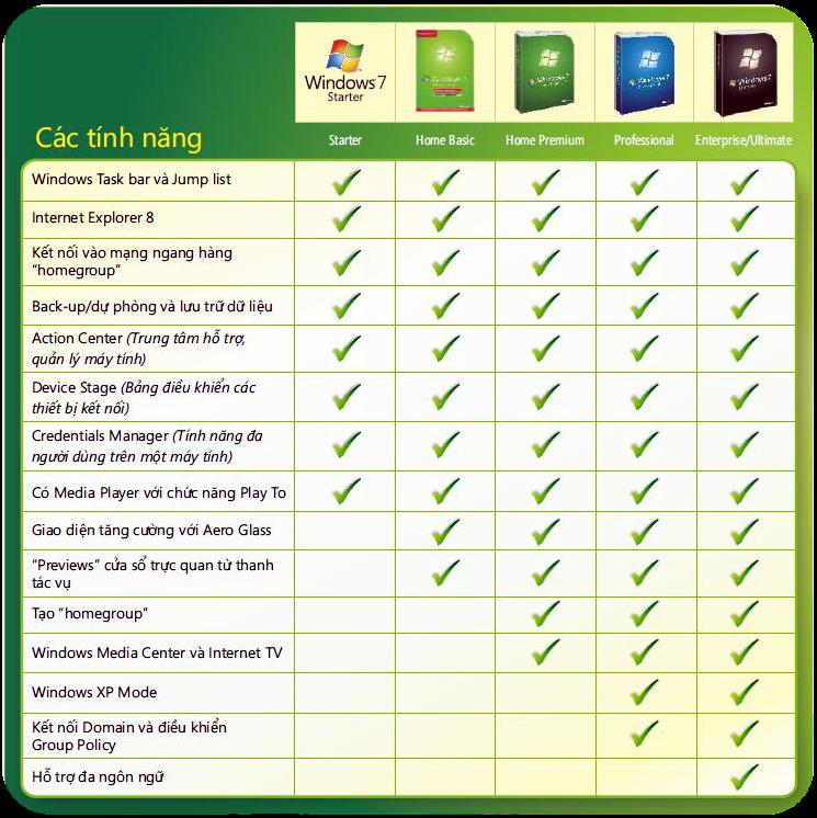 Bảng so sánh các tính năng của các phiên bản windows 7