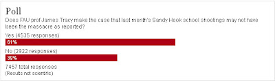 61 percent of respondents believe the shooting is a hoax