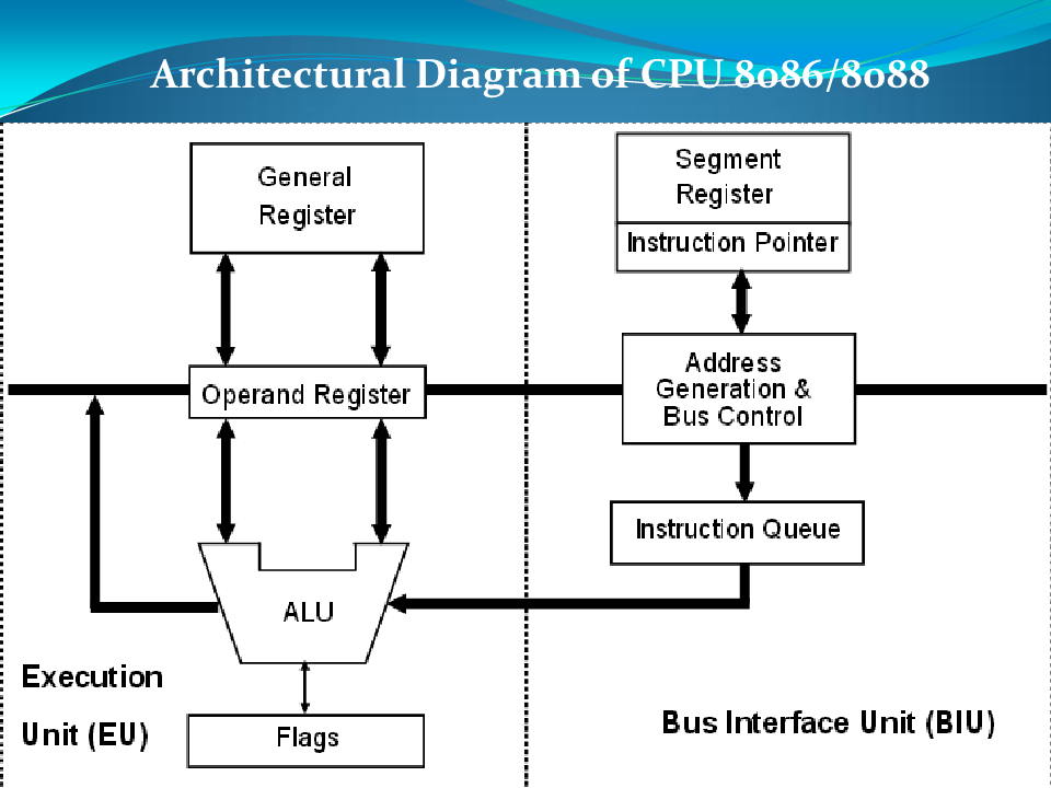 Cse alp 1st unit sgbau for 8086 microprocessor architecture