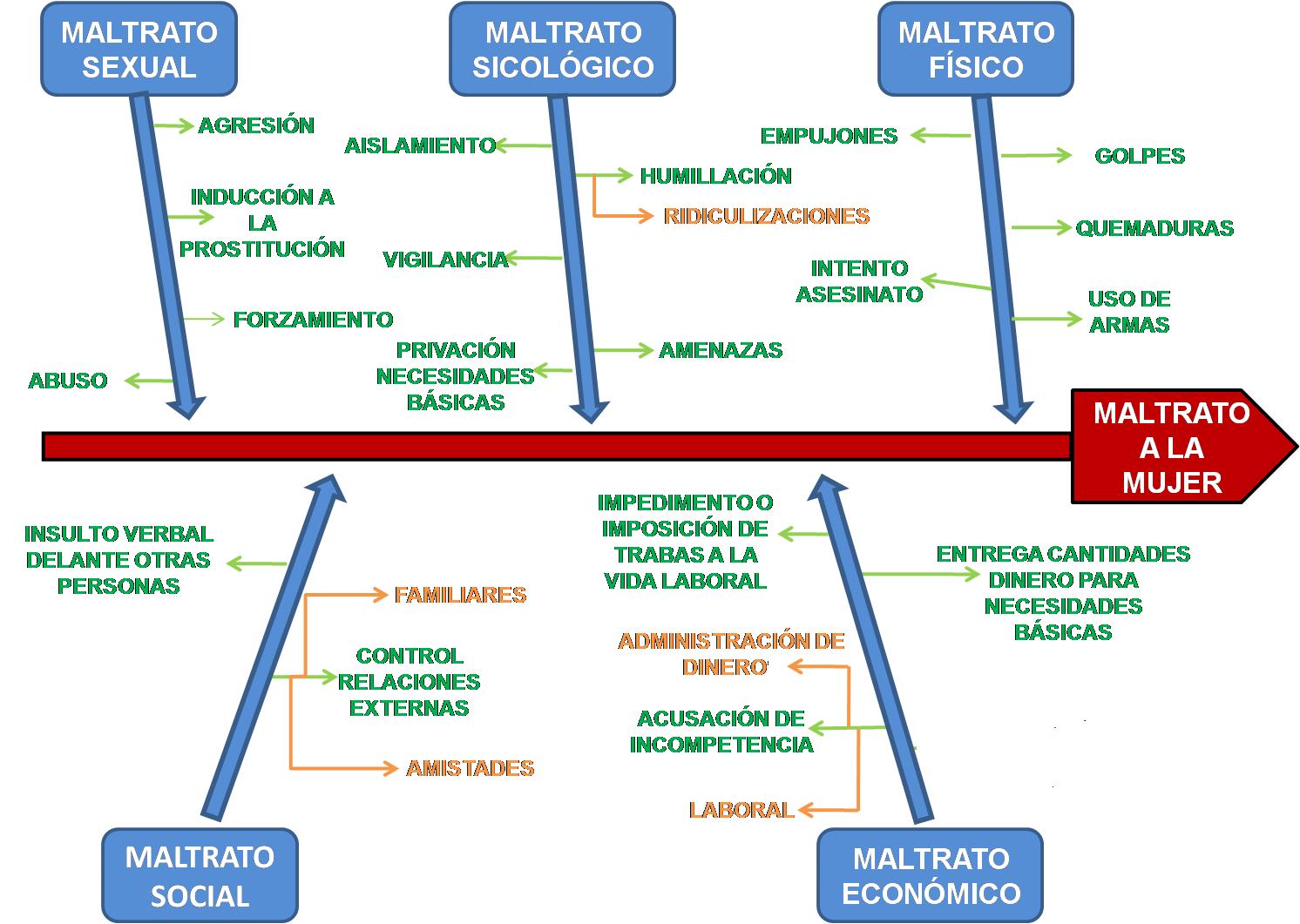 Famoso Diagrama De Las Mujeres Corporal Festooning - Anatomía de Las ...