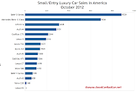 U.S. small luxury car sales chart October 2012
