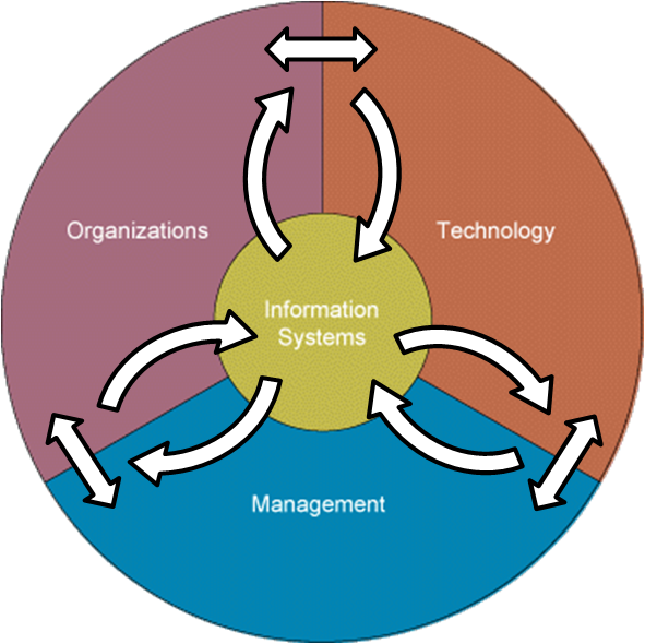 Information Technology System : Information technology system and