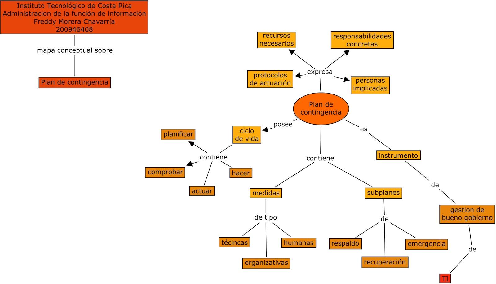 Administracion De La Funcion De Informacion Mapa