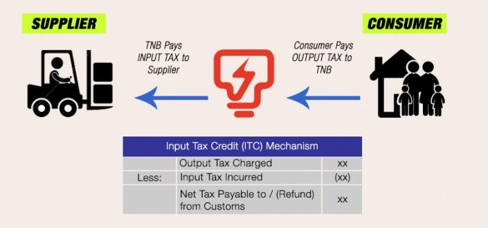 Info GST - Bil dan Kadar Elektrik TNB Selepas GST