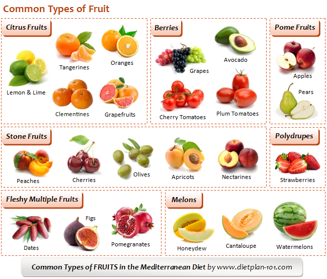 Types Of Fruits And Vegetables List - Best Image Atlproms.com
