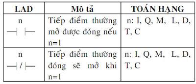 Bài 3:  SỬ DỤNG CÁC LỆNH CƠ BẢN PLC