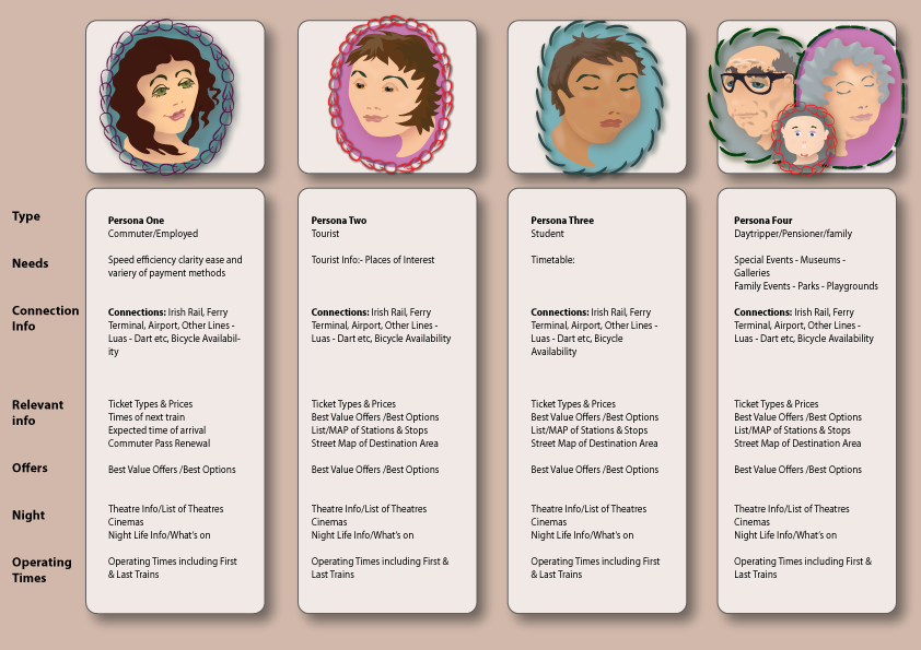 Persona For Ux Design Png 842 215 595 Persona Pinterest