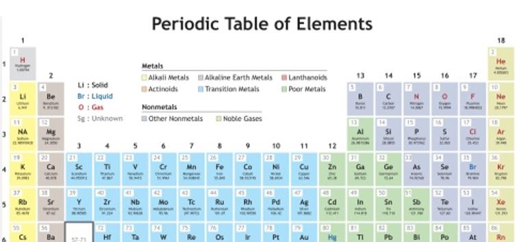 Aprender a ensear qumica juego y aprendo la clasificacin juego y aprendo la clasificacin peridica de los elementos urtaz Choice Image