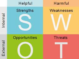 Belajar Menganalisis dengan metode SWOT