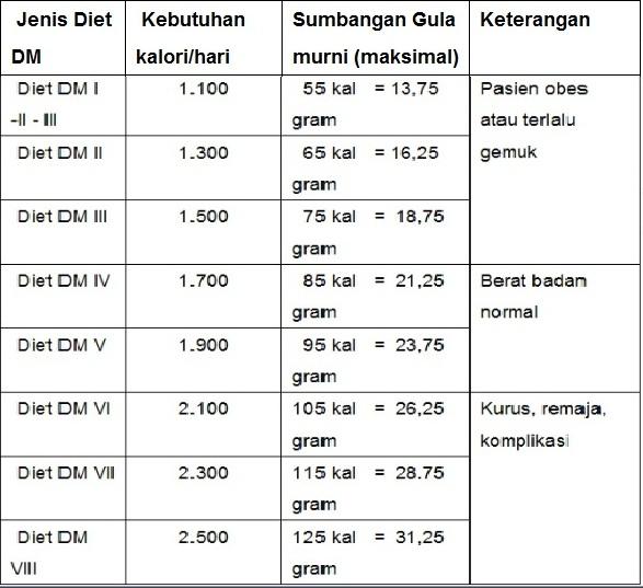 Materi Diabetes Melitus Type 2