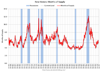 New Home Sales, Months of Supply