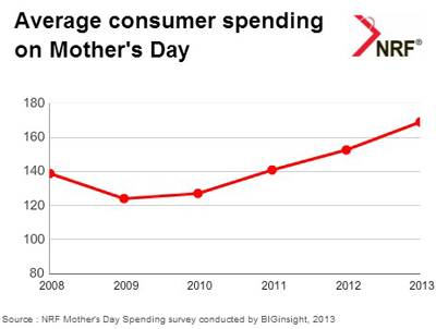 Mother Day Consumption NRF