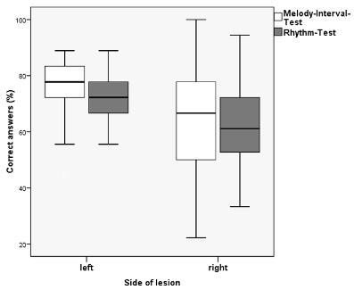 右脳と左脳 音楽識別能力