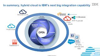 The IBM Hybrid Cloud vision