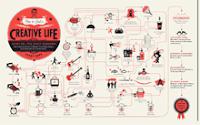 Creative life Feifer Infografia