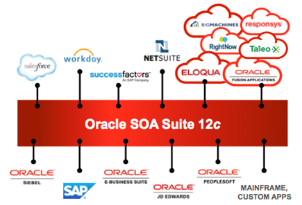 Oracle Techno Core: Can't hardly wait: Oracle Cloud iPaaS to take ...
