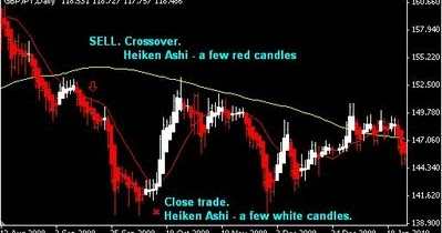 Ma crossover trading system